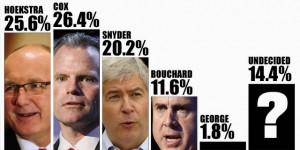 michigan_governor_race_poll
