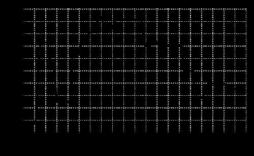 500px-marginalincometaxsvg