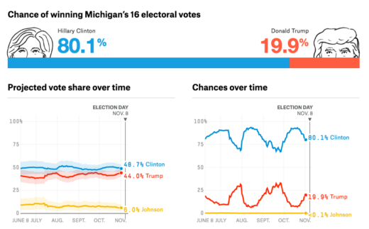 michigantightening